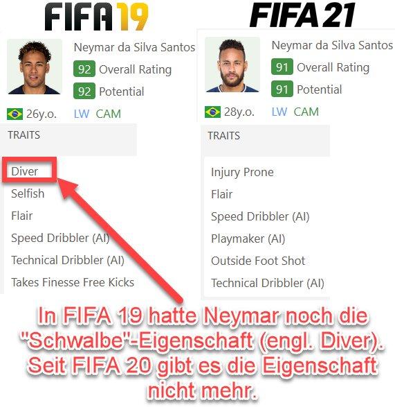 FIFA 21 Schwalben-Eigenschaft