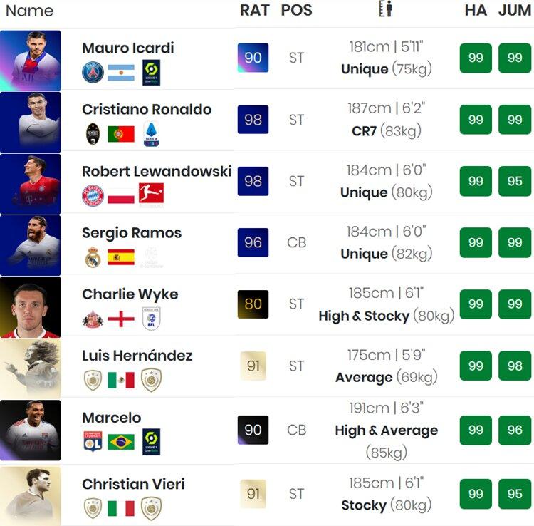 FIFA 21 Kopfballstarke Spieler